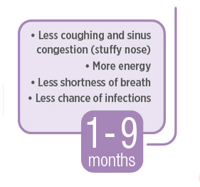 Pima Lung Amp Sleep Pc When Smokers Quit Smoking Cessation